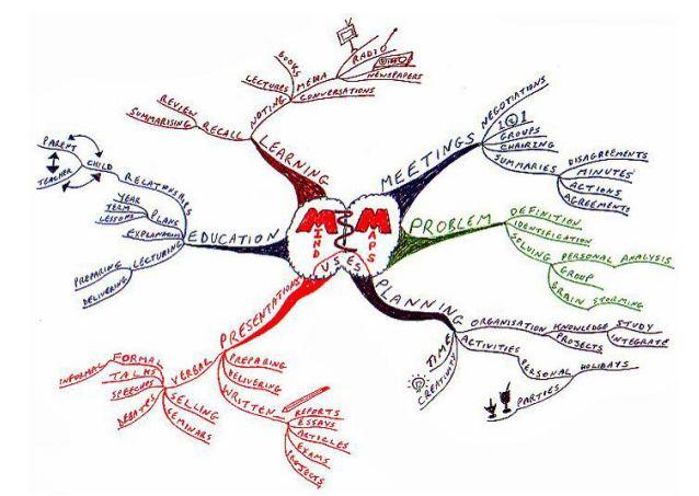 como elaborar mapas mentales - libera-t