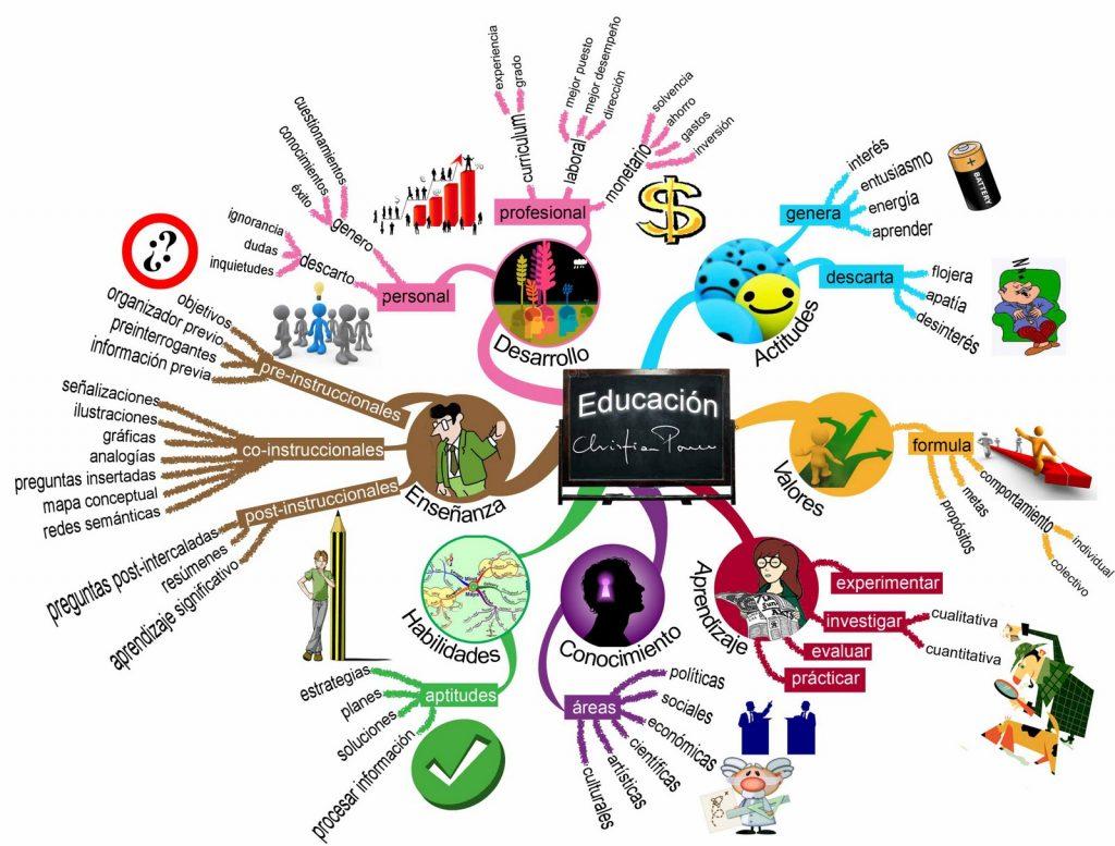 Mapa mental sobre la educación - Libera-t