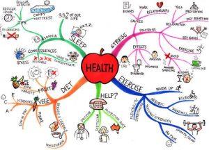 mapa mental sobre salud - libera-t