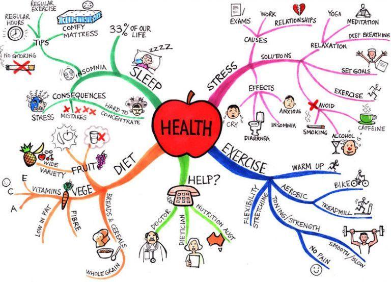 mapa mental sobre la salud - libera-t